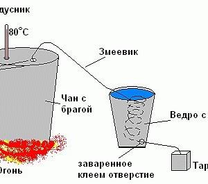 температура при самогоноварении на схеме