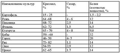 таблица процентного содержания крахмала и сахаров