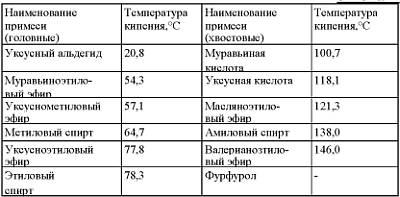 Таблица самогонных вредных примесей с температурами кипения
