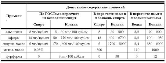 Таблица допустимых объемов примесей в самогоне