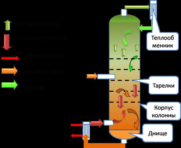 колонна ректификационная для самогонного аппарата
