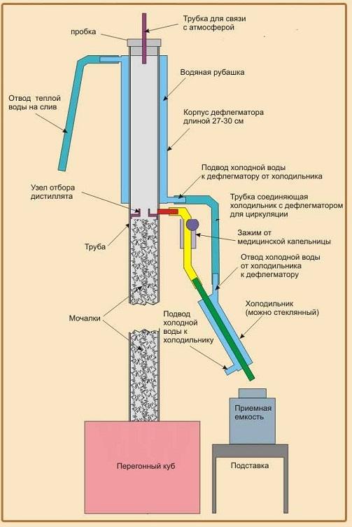 колонна для очистки самогона