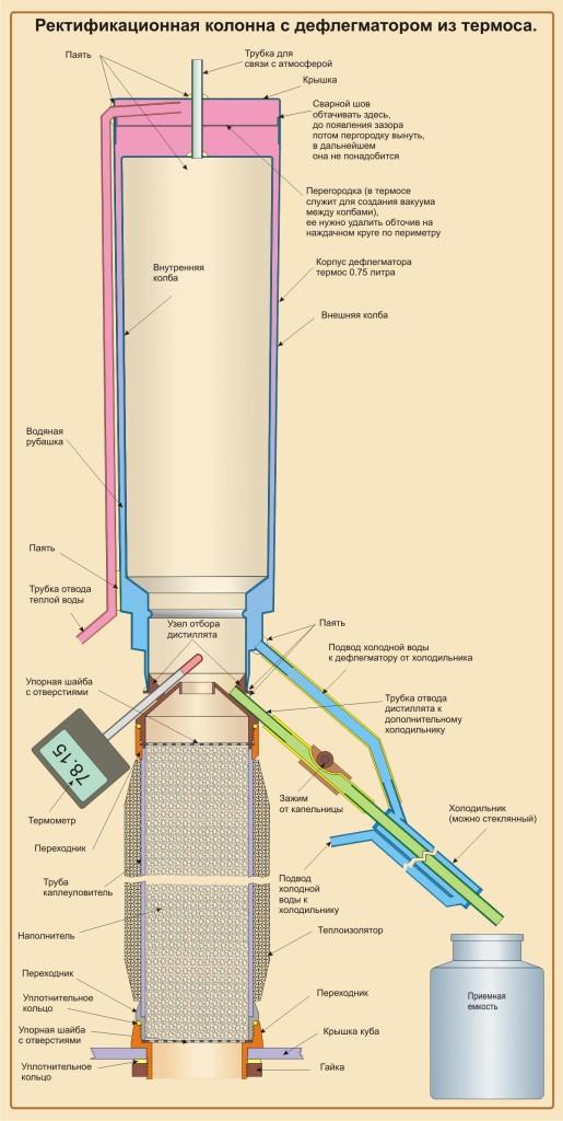 схема ректификационной колонны для самогонного аппарата