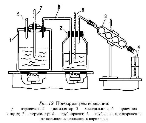 схема ректификации самогона