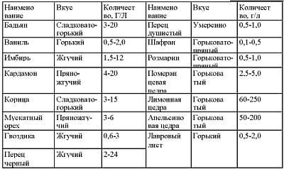 Таблица рекомендованного количества специй для настоев в расчете на 1 литр самогона