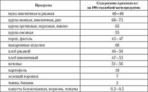 Таблица содержания крахмала в крупах, бобовых, овощах.