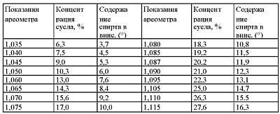 таблица плотности вина