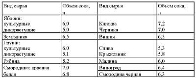 Таблица количества сока, получаемого из 10 кг сырья