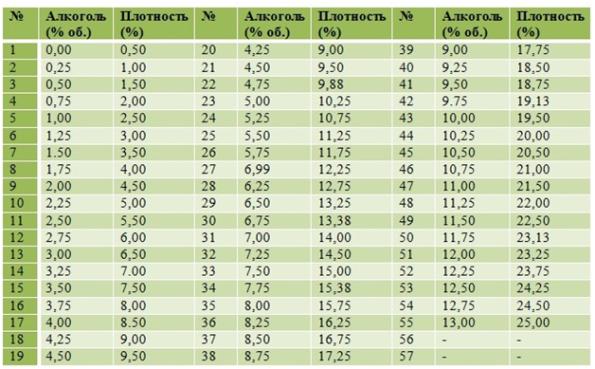 Таблица определения крепости алкоголя