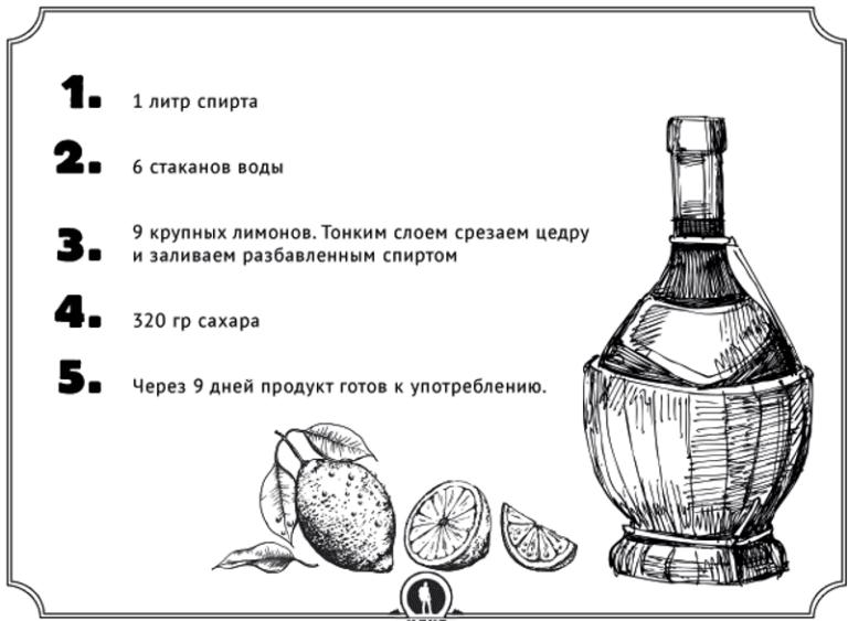 рецепт разбавления спирта