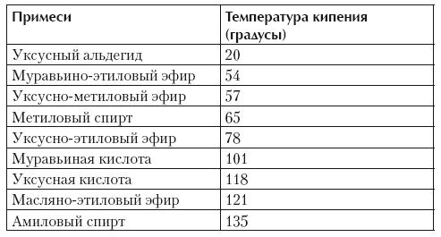 температуры кипения веществ