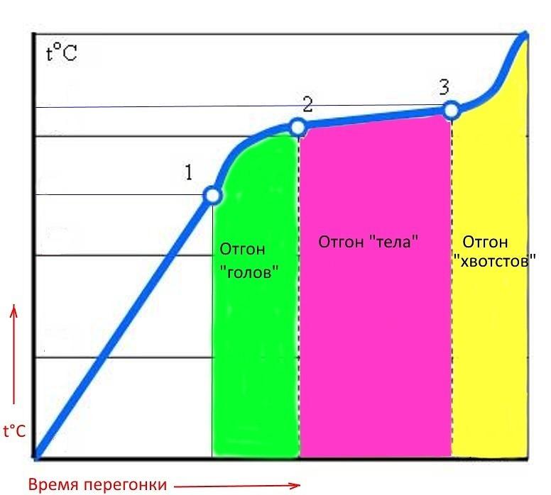 температура кипения браги