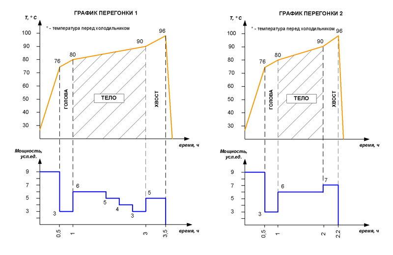 графики кипения веществ в браге