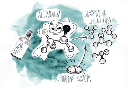 Как поможет янтарная кислота при похмелье