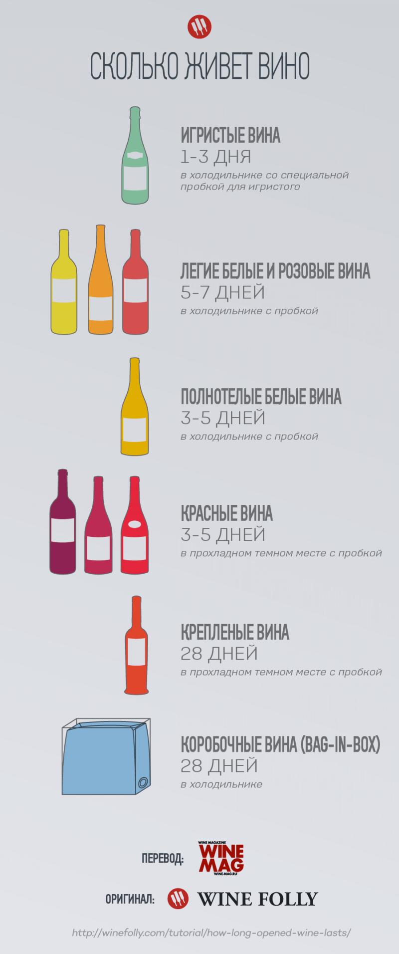 Сколько хранится открытое вино