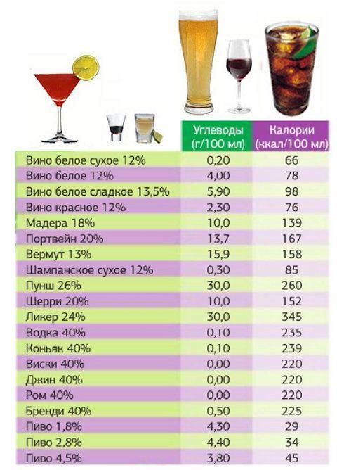Какой Алкоголь Можно При Белковой Диете. Какой алкоголь можно пить, чтобы не поправиться? Дозировка и калорийность