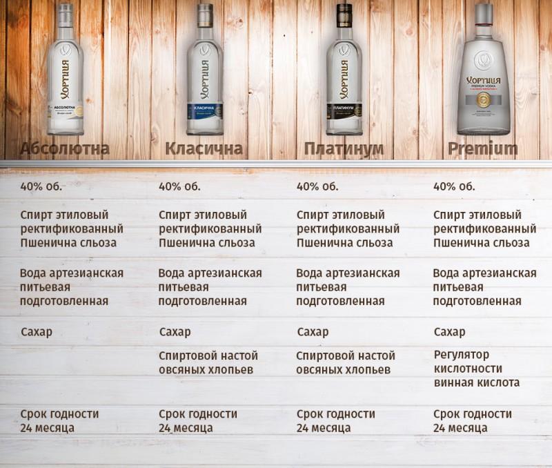 Обзор водки Хортица
